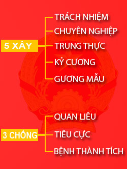 5 xay 3 chong